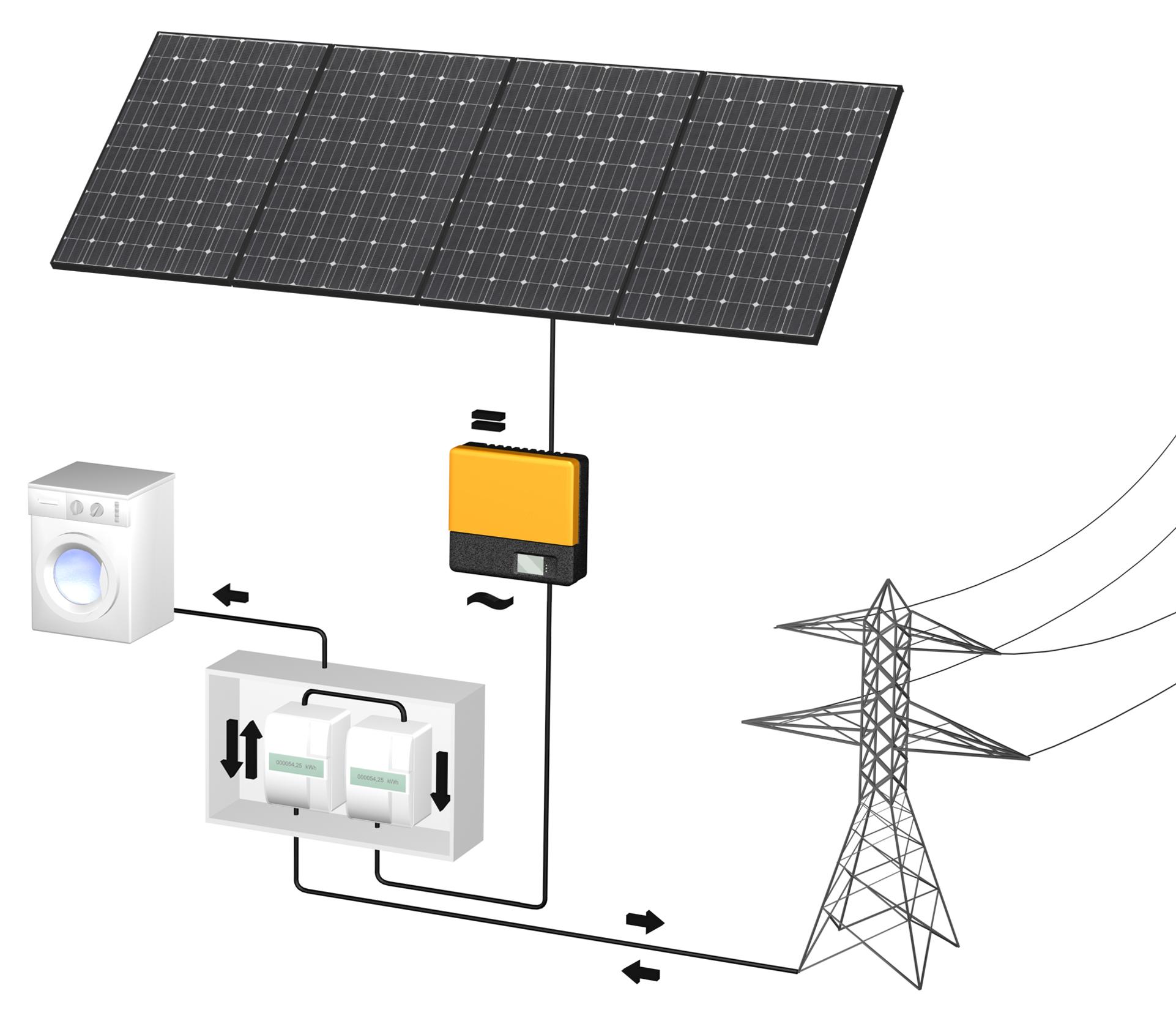 FAQ - häufig gestellte Fragen - Systemanbieter für Photovoltaik ...