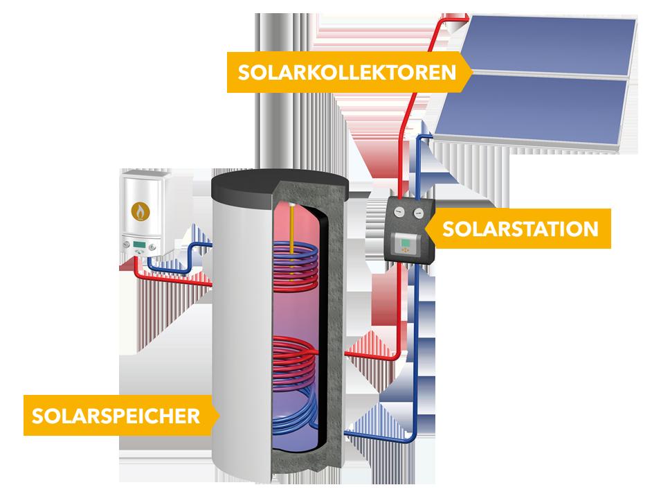 Meine Solarwärmeanlage - Systemanbieter für Photovoltaik ...