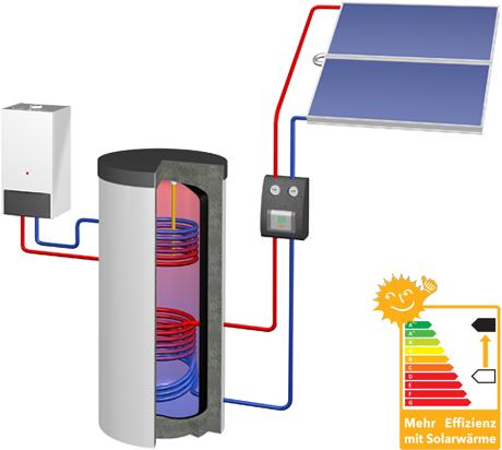 TOP line - Systemanbieter für Photovoltaik, Solarthermie und ...